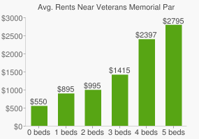 Graph of average rent prices for Veterans Memorial Park