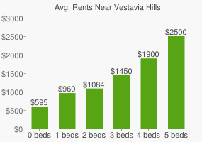 Graph of average rent prices for Vestavia Hills