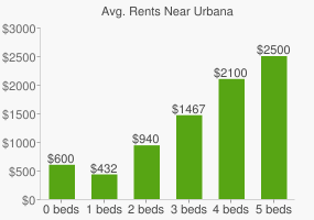 Graph of average rent prices for Urbana