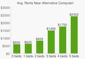 Graph of average rent prices for Alternative Computerized Education (Ace) Charter H High School