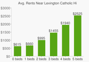 Graph of average rent prices for Lexington Catholic High School