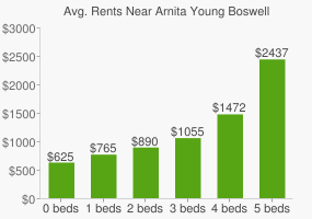 Graph of average rent prices for Arnita Young Boswell Park