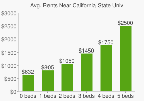 Graph of average rent prices for California State University - Chico