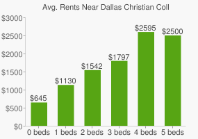 Graph of average rent prices for Dallas Christian College