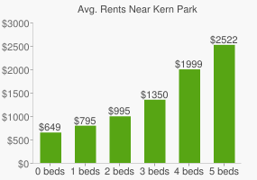 Graph of average rent prices for Kern Park