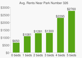 Graph of average rent prices for Park Number 326