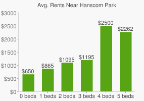 Graph of average rent prices for Hanscom Park