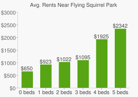 Graph of average rent prices for Flying Squirrel Park