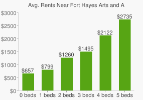 Graph of average rent prices for Fort Hayes Arts and Academic High School