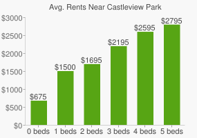 Graph of average rent prices for Castleview Park