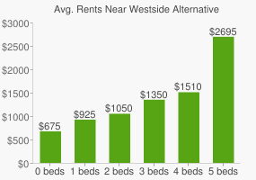 Graph of average rent prices for Westside Alternative High School