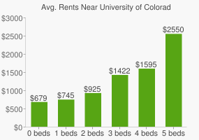 Graph of average rent prices for University of Colorado - Colorado Springs