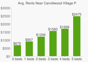 Graph of average rent prices for Carrollwood Village Park