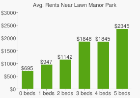 Graph of average rent prices for Lawn Manor Park