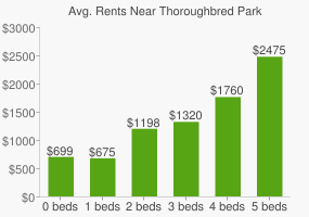 Graph of average rent prices for Thoroughbred Park