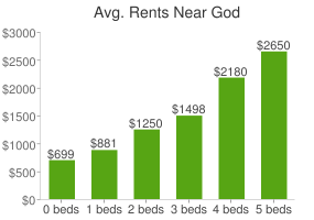 Graph of average rent prices for God