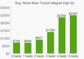 Graph of average rent prices for Tucson Magnet High School
