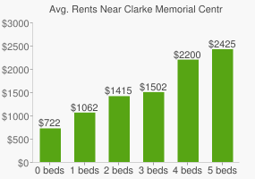 Graph of average rent prices for Clarke Memorial Centre