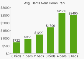 Graph of average rent prices for Heron Park