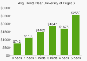 Graph of average rent prices for University of Puget Sound