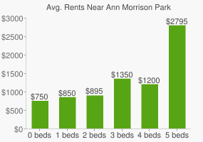 Graph of average rent prices for Ann Morrison Park