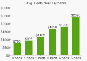 Graph of average rent prices for Fairbanks