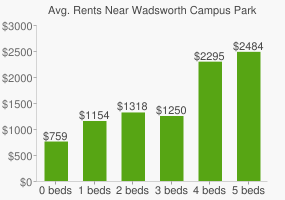 Graph of average rent prices for Wadsworth Campus Park