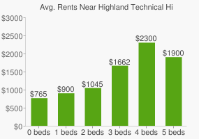 Graph of average rent prices for Highland Technical High School