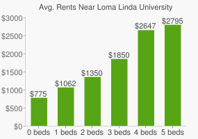 Graph of average rent prices for Loma Linda University