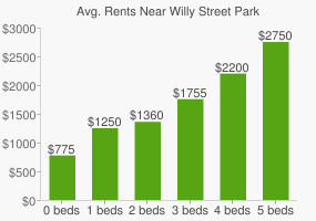 Graph of average rent prices for Willy Street Park