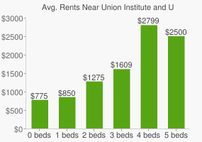 Graph of average rent prices for Union Institute and University