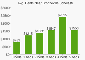 Graph of average rent prices for Bronzeville Scholastic High School