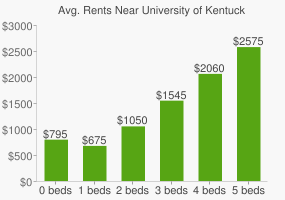 Graph of average rent prices for University of Kentucky