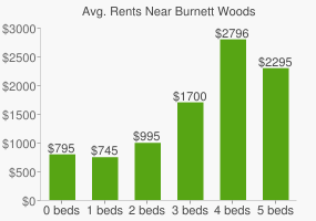 Graph of average rent prices for Burnett Woods