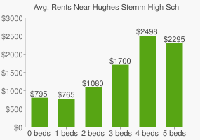 Graph of average rent prices for Hughes Stemm High School