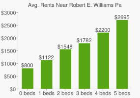 Graph of average rent prices for Robert E. Williams Park