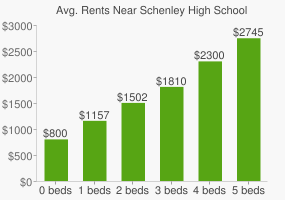 Graph of average rent prices for Schenley High School