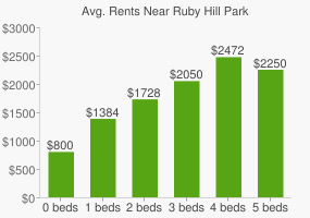 Graph of average rent prices for Ruby Hill Park