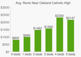 Graph of average rent prices for Oakland Catholic High School