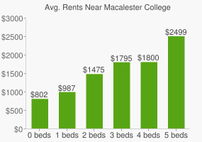 Graph of average rent prices for Macalester College