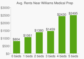 Graph of average rent prices for Williams Medical Prep High School