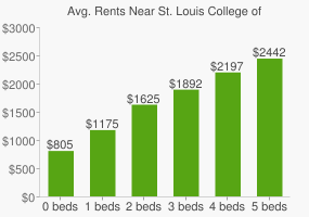 Graph of average rent prices for St. Louis College of Pharmacy