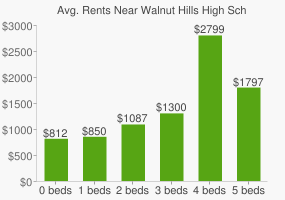 Graph of average rent prices for Walnut Hills High School
