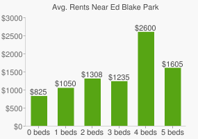 Graph of average rent prices for Ed Blake Park