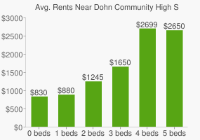 Graph of average rent prices for Dohn Community High School