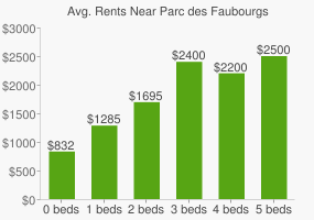 Graph of average rent prices for Parc des Faubourgs