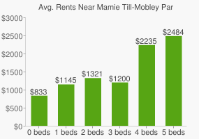 Graph of average rent prices for Mamie Till-Mobley Park