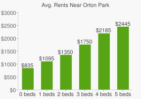 Graph of average rent prices for Orton Park