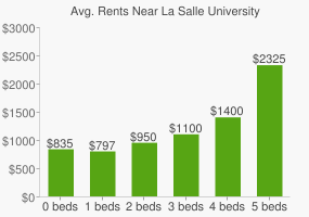 Graph of average rent prices for La Salle University