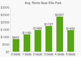 Graph of average rent prices for Ellis Park